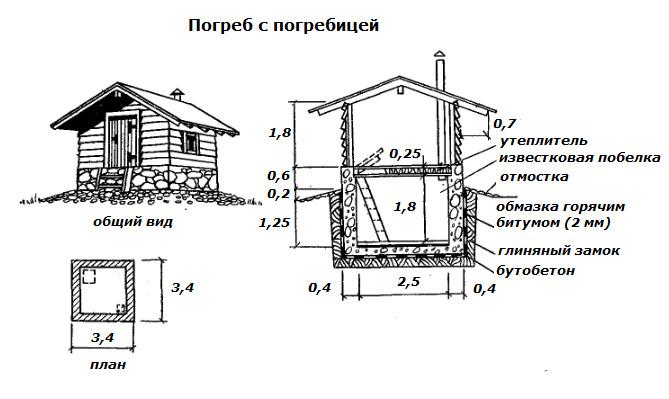 Kako graditi-s-ruke-podrum-s-podrum