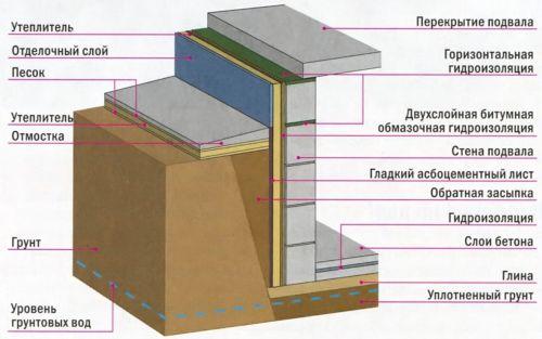 klassicheskaya-shema-Stupanj-v-podvale