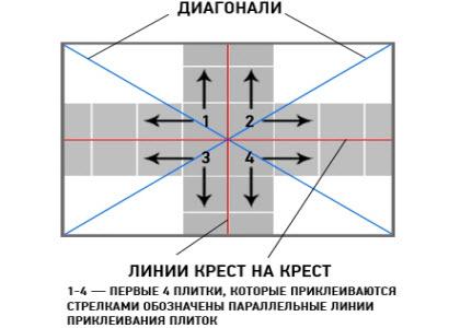 Razmetka-dlya-prikleivaniya-potolochnoy-plitki