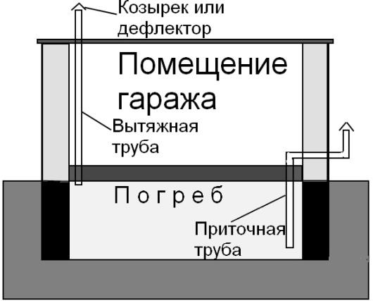 ventilyaciya_pogreba_garazga