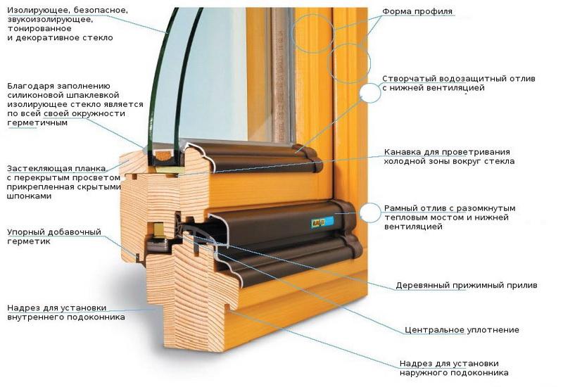 Vid-dereviannogo-okna-v-razreze.-Opisanie-elementov (1)