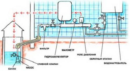vodosnabzheniye_zagorodnogo_doma11