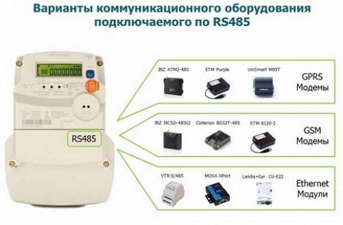 352206990_5_644x461_mnogotarifnyy-schetchik-elektroenergii-landis-Gyr-zmr110crefrs-Kievskaya-oblast