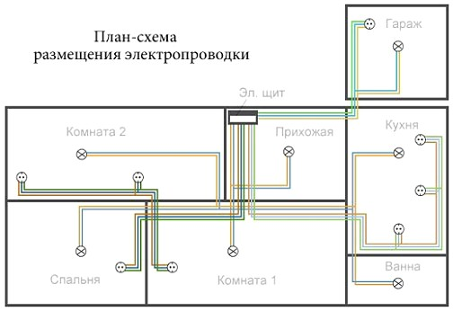 blok-shema-elektroprovodki