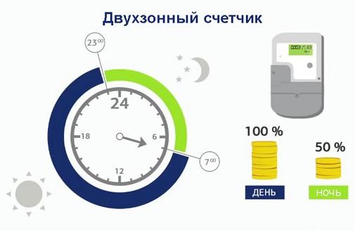 dvuhzonnyi-schetchik