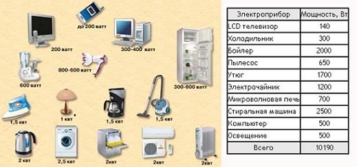 skolko-kilovatt-nuzhno-dlya-doma-2