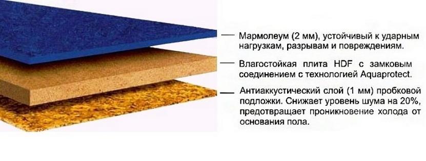 struktura-marmoleuma