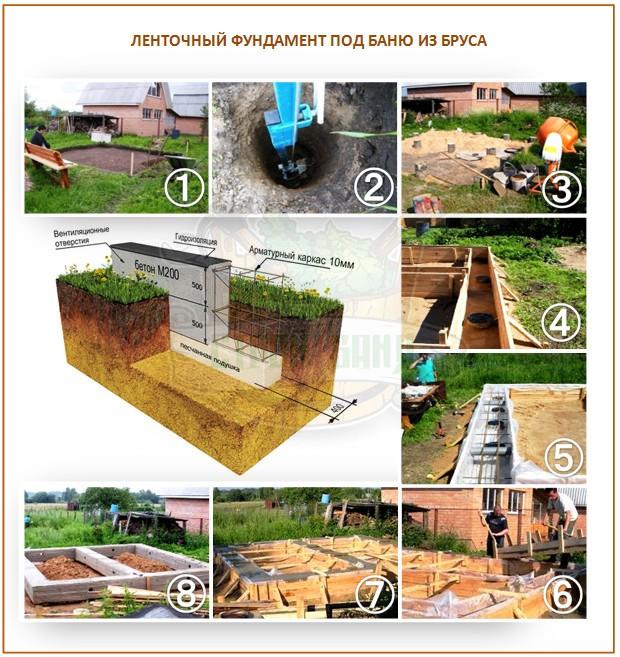 Строительство ленточного фундамента для бани