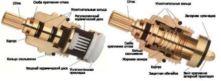 sravnenie-ustroystva-keramicheskoy-i-chervyachnoy-kranbuksy