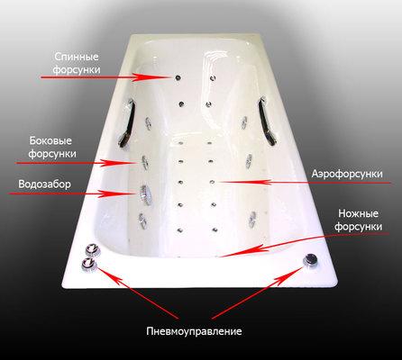 ustroistvo-chugunnoi-vanny-s-gidromassazhem