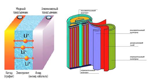 Shema-ustrojstva-litij-ionnogo-akkumuljatora
