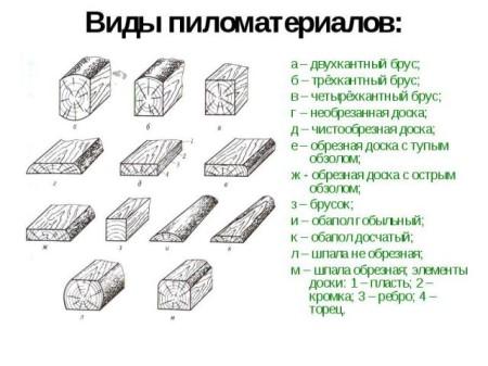 03_ Jenis kayu gergajian