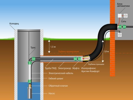 25_Integrated pipes