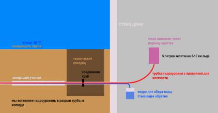 Pemanasan dengan air dari bagian dalam +++