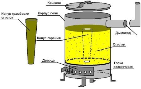Shema-samodelnoy-pechi-na-opilkah-iz-bochki