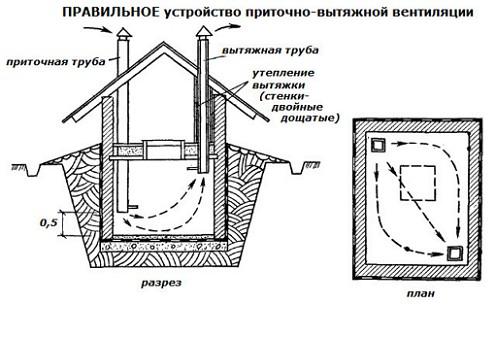 So bauen Sie Ihre Hände-Keller-Rechts-Gerät-Belüftung