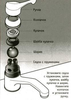 sharovyj-smesitel-remonta