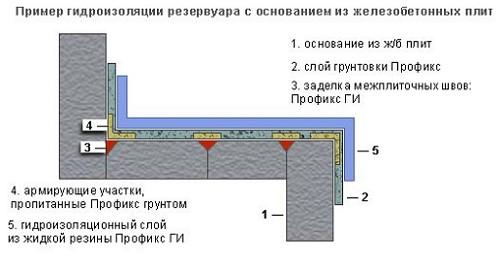 Shema-gidroizoljacii-pri-pomoshhi-zhidkoj-reziny