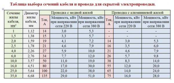 Skryitaya-provodka-1024x490-600x287
