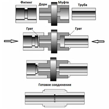 сварка-полипропиленонових-труба2