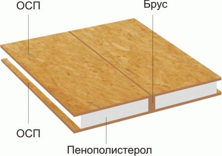12_Instalacija SIP panela
