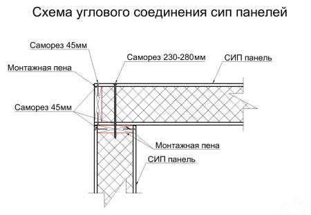 14_Угловое соединение панелей