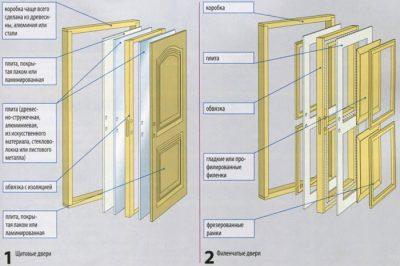 2.-Sostavnyie-chasti-dveri-400x266