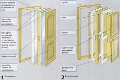 2.-Sostavnyie-chasti-Dvéri-400x266