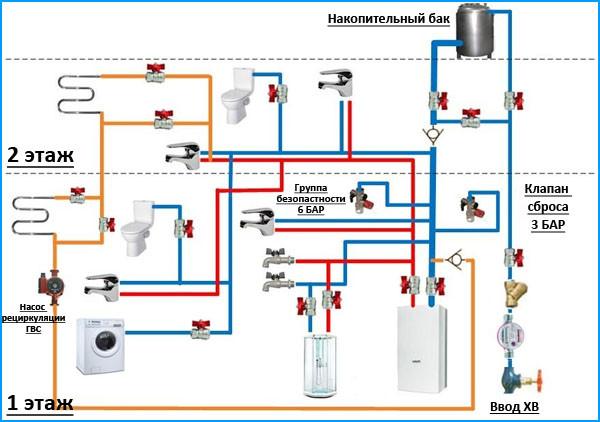 Как правильно сделать горячее водоснабжение в частном доме