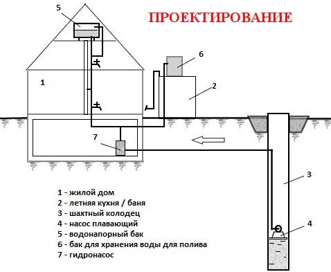 Схема-водоснабжения-из-скважины