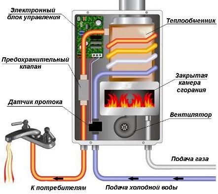 Устройво-газовой-колонки