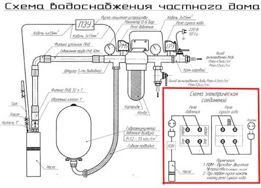 vodoprovod_na_dache_svoimi_rukami_3 схема