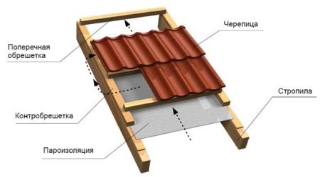 01_Heat izolacija krova ++