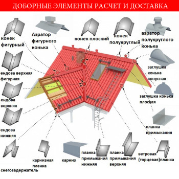 Dodatni elementi krova