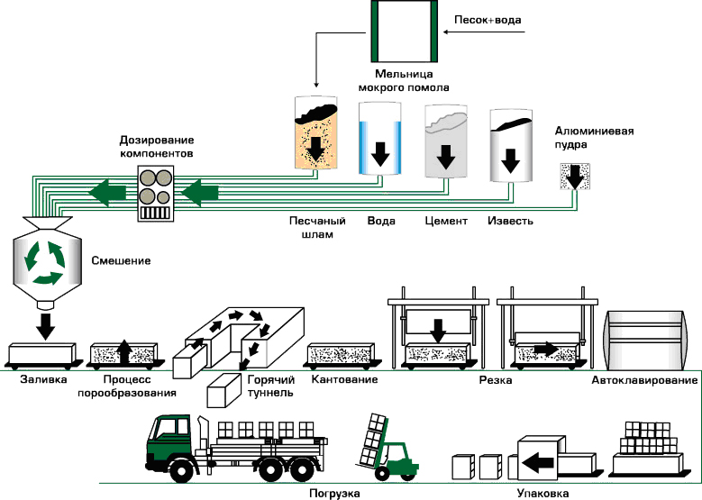 mini proizvodstvo-gazobetona-gazobetonnyh-blokov_5_1