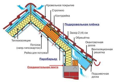 _Heat izolacija krova