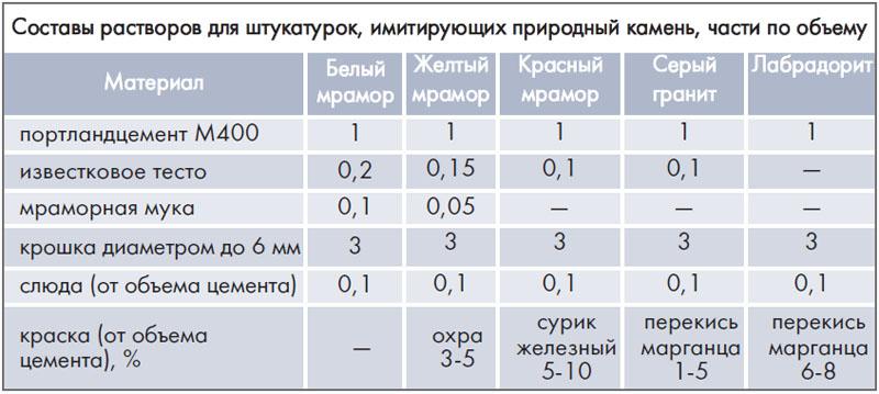 kak_sdelat_rastvor_dlya_shtukaturki