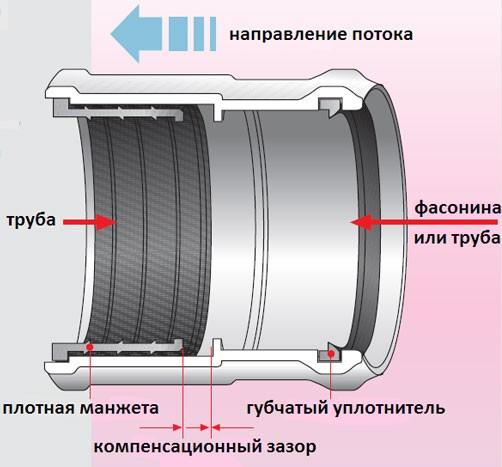 kanalizacionnie-trubi-pvh-ap16-big