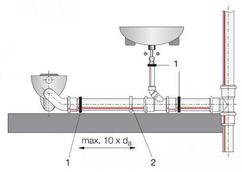 kanalizacionnye-truby-dlya-avtonomnoj-sistemy2