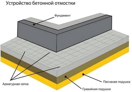 Shema-ustrojstva-betonnoj-otmostki