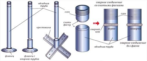 kreplenie-metallicheskih-balyasin-k-stupenyam