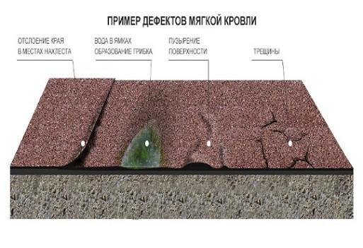 Krovlya_Primer_defektov_myagkoy_krovli -3