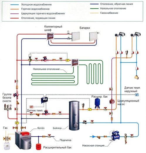 shema-gazovoj-kotelnoj-v-dome