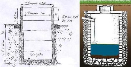 shema-vygrebnoj-jamy-iz-betonnyh-kolec-i-kirpicha