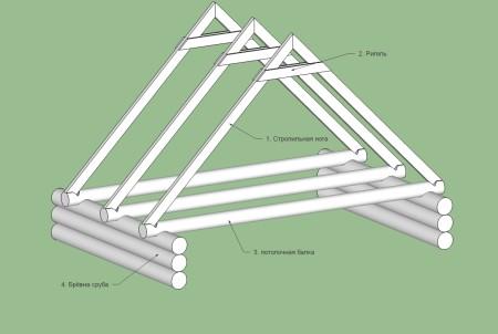 Стропильная-система-двускатной-крыши