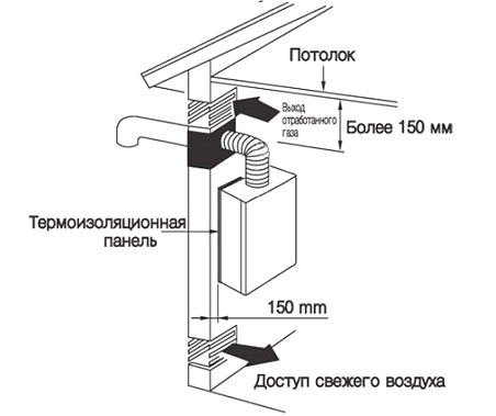 ventilyatsiya-gazovoy-kotelnoy - podacha-i-vyvod-vozdushnyh-Masse