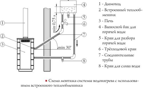 e2d584b2 टैंक कनेक्शन