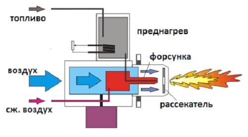 Shema-universalnoj-gazovoj-gorelki