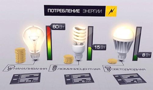 Payback კალკულატორი for LED ნათურები ფოტო -2