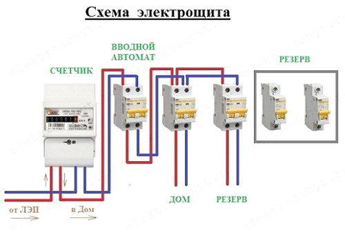 Electrical Board Of A Private House Types Of Electrical Panels Design Of An Electrical Panel A Circuit For Connecting Electrical Panels How To Choose An Electrical Board What Is An Electrical